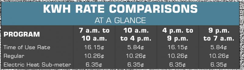 Rate comparison chart TOU June 2021